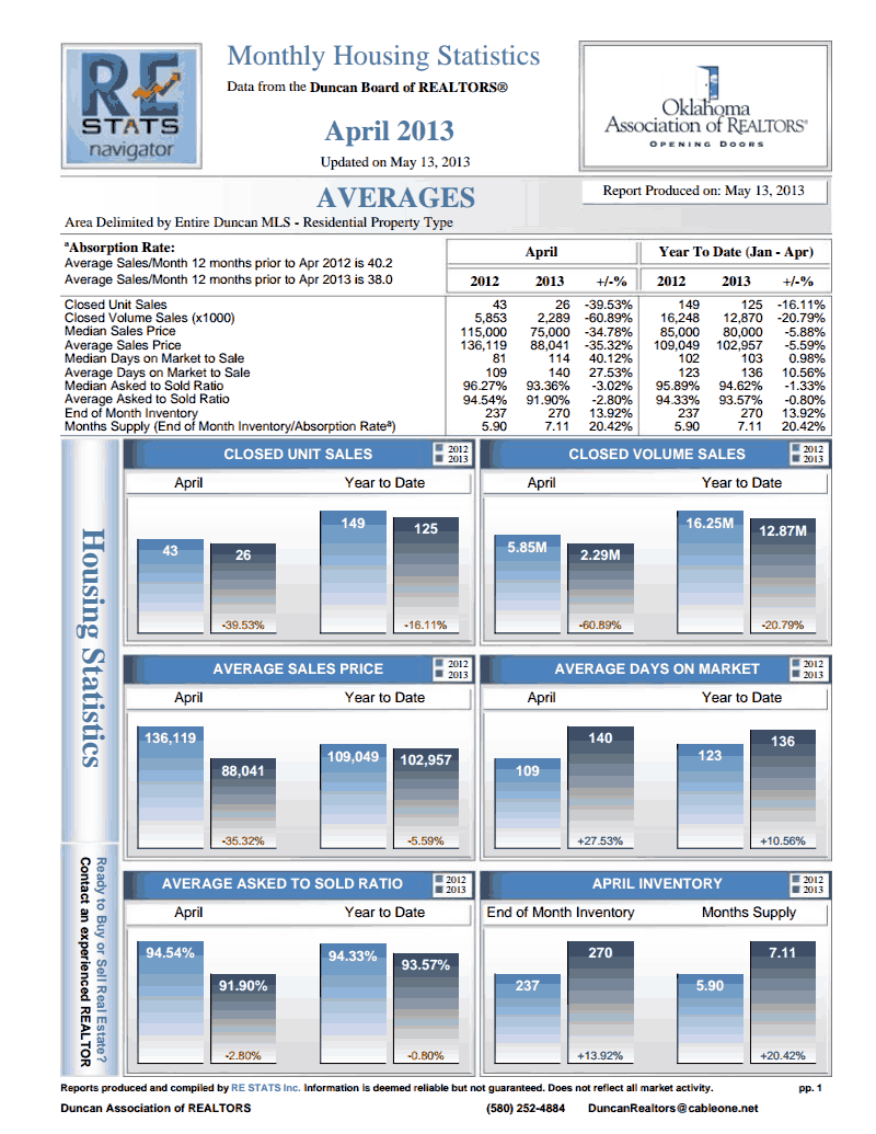 Duncan Housing Average April 2013