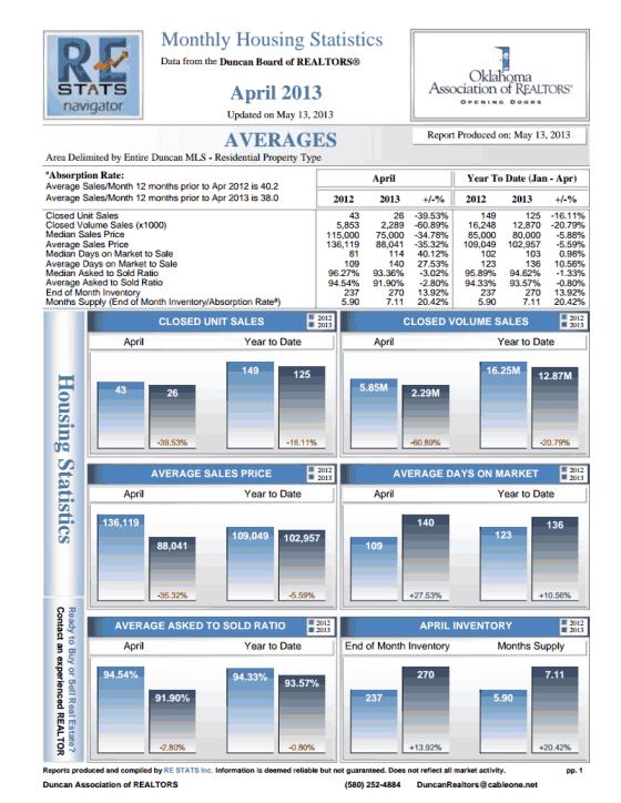 Duncan Housing Average April 2013